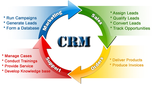 Information on portfolio management software and CRM.