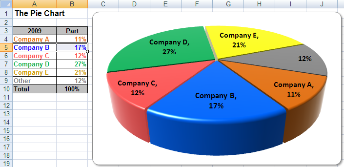 usage tips and help making excel pie charts in financial plans
