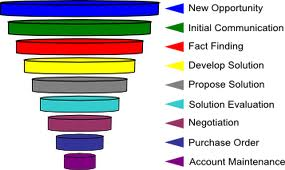 Example of the sales funnel process in financial planner marketing.