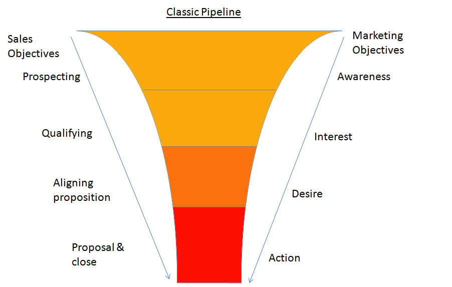 Example of the financial planning sales funnel process.