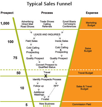Example of a financial planning sales funnel process.
